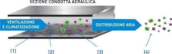sezione_condotta_aeraulica_BCool